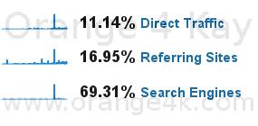 69.31% pengunjung datang dari Search Engine, 16.95% dari blog/site lain