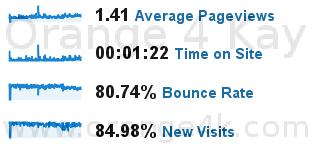 84.98% dari pengunjung adalah pengujung baru